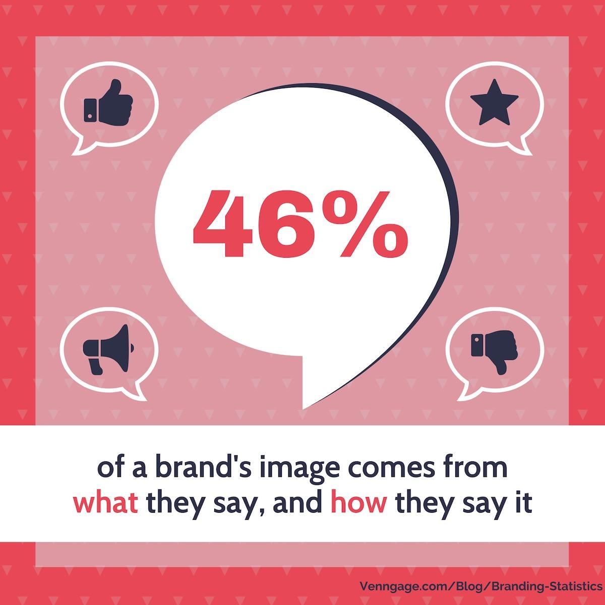 Branding Statistics 17