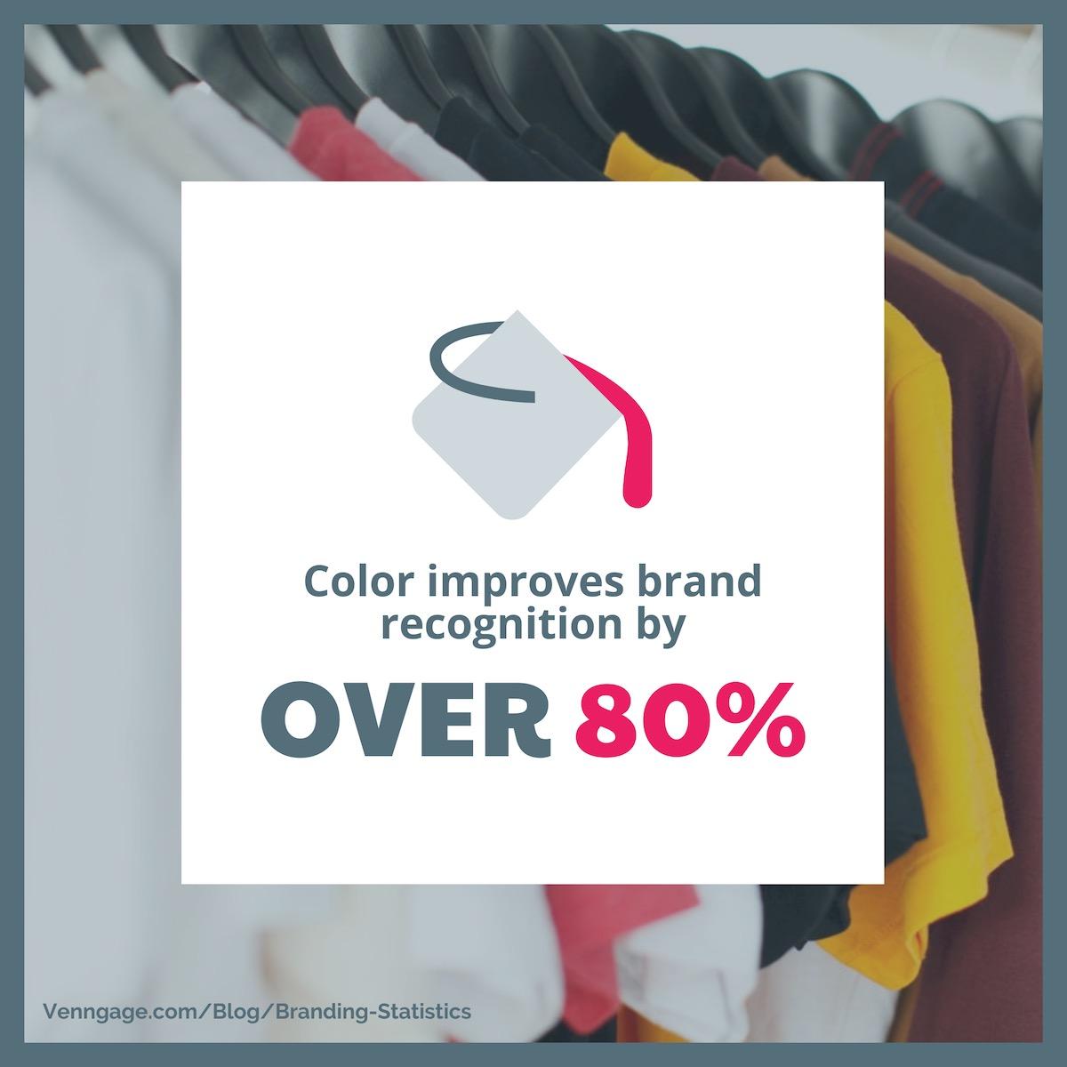 Branding Statistics 23