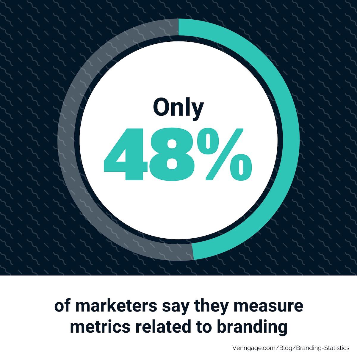 Branding Statistics 25