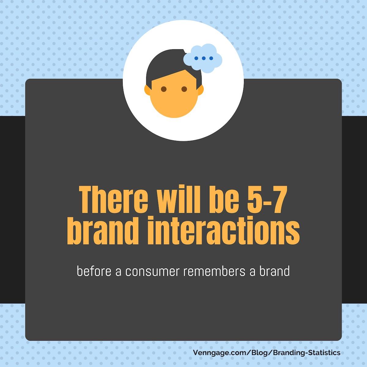 Branding Statistics 27