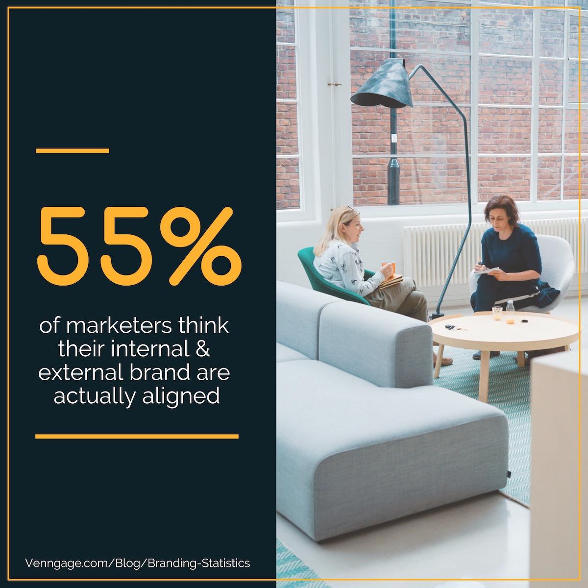 Branding Statistics 3