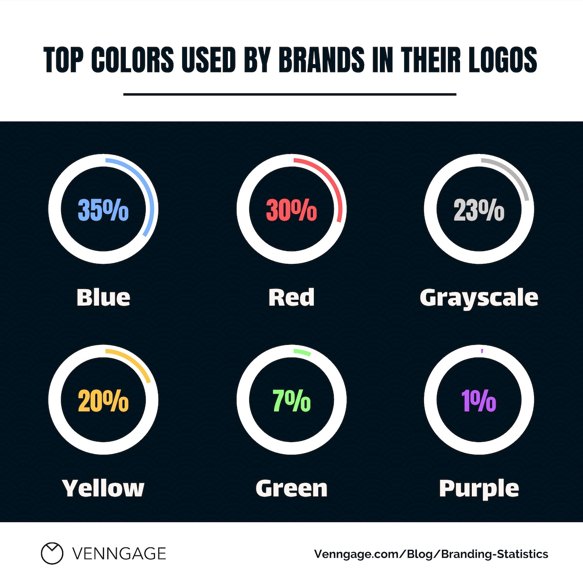 Branding Statistics 5
