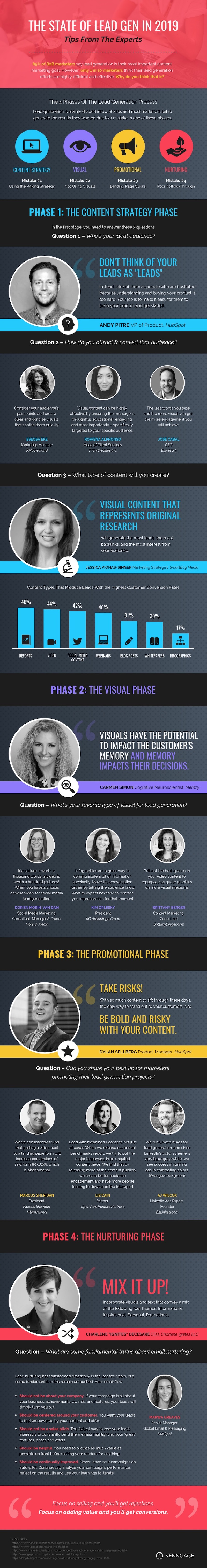 State of Lead Generation in 2019 Infographic