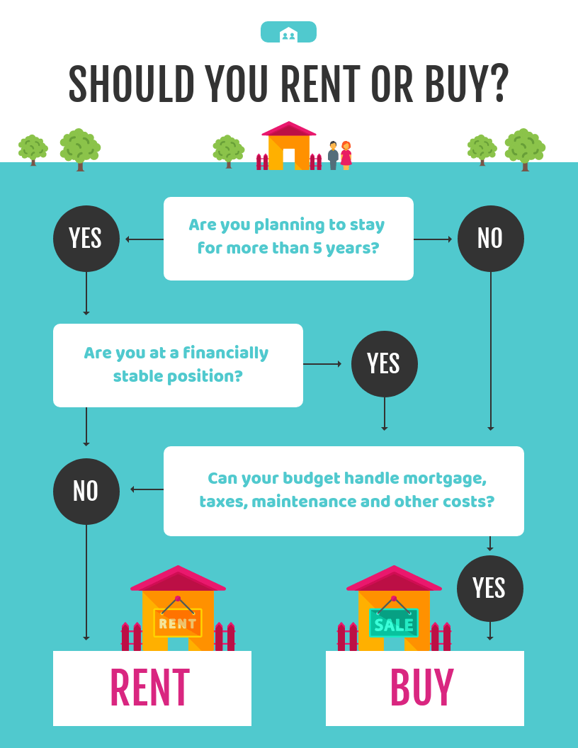 Infographic to accompany real estate marketing blog post
