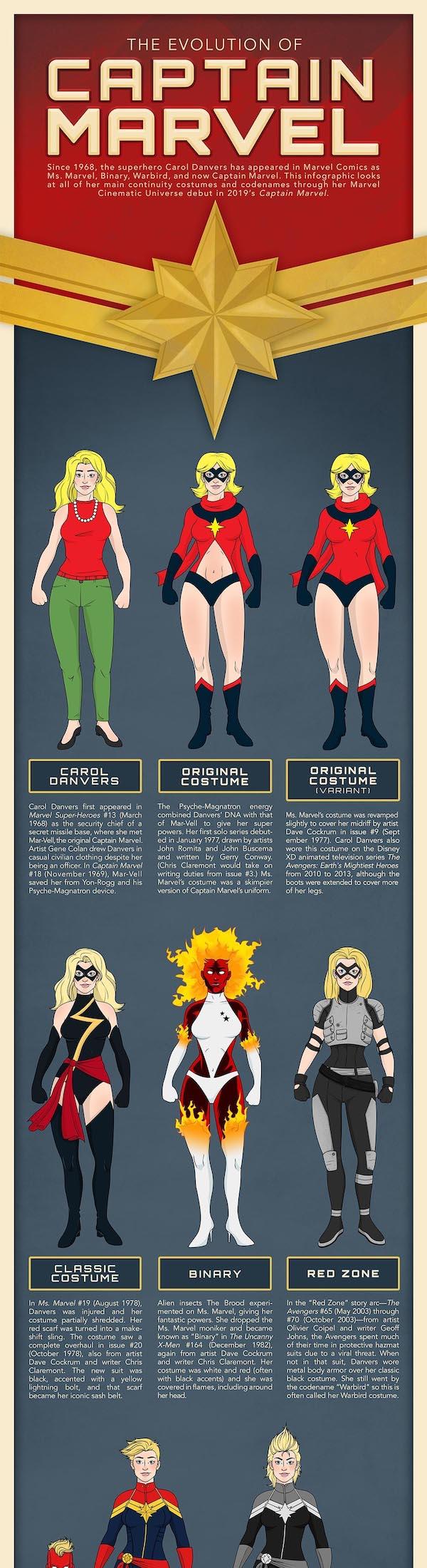 Captain Marvel Comparison Infographic