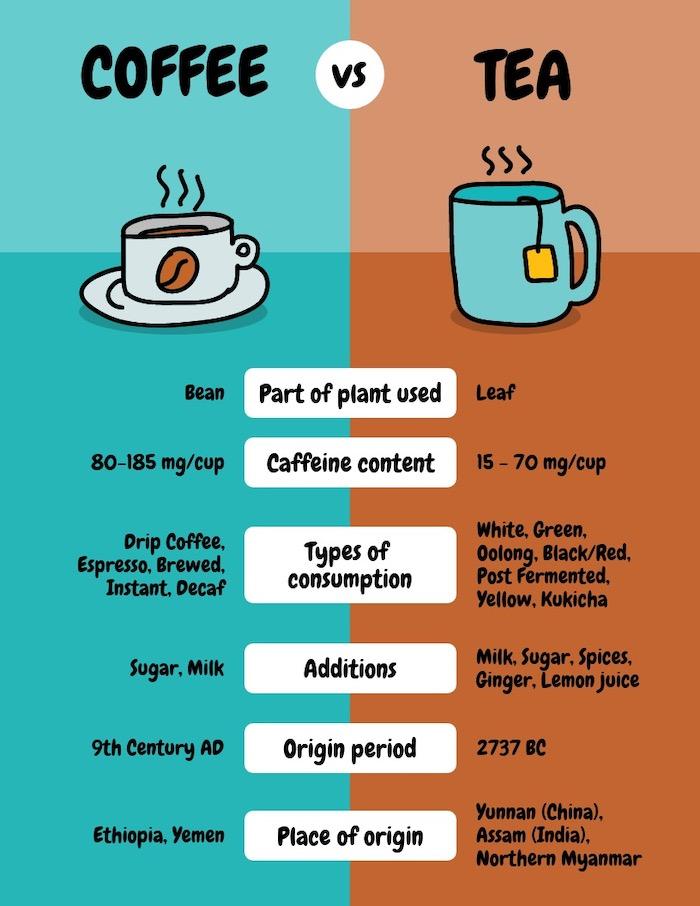 Coffee vs. Tea Comparison Infographic Template