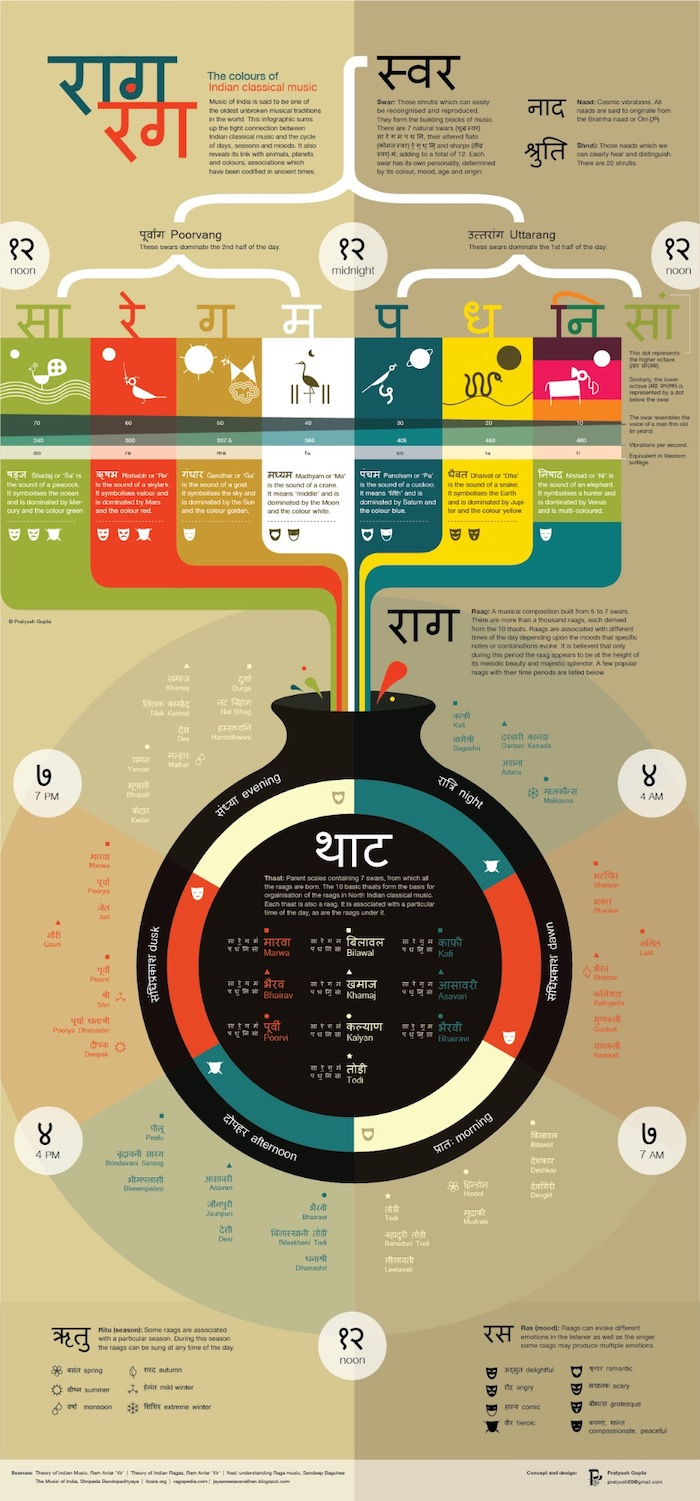 Colors of Indian Classical Music Infographic