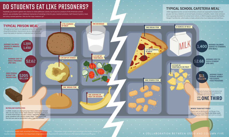 Do Students Eat Like Prisoners Comparison Infographic