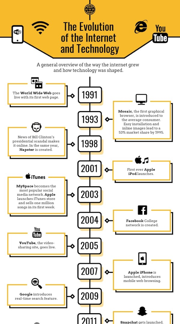 Evolution Of The Internet Timeline Infographic