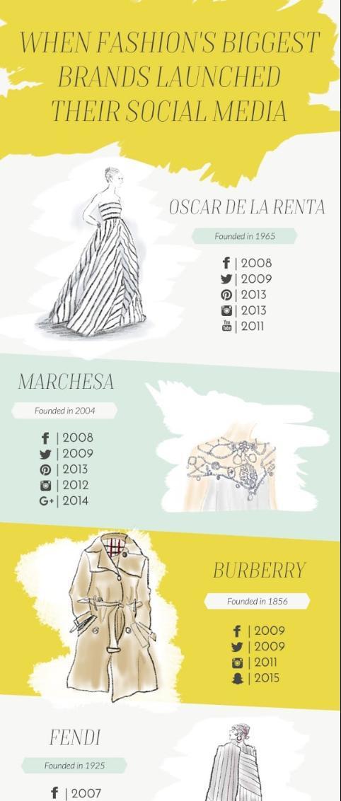 Fashion's Biggest Brands On Social Media Timeline Infographic