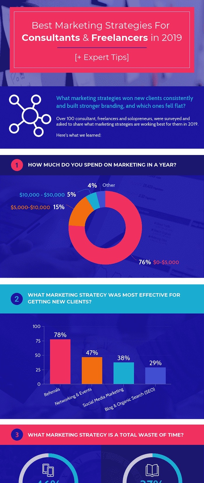 Freelancer Marketing Strategy Statistics Infographic Template