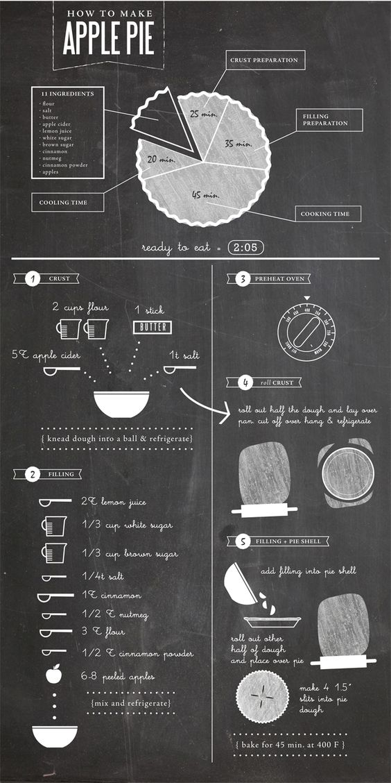 How To Make An Apple Pie Process Infographics
