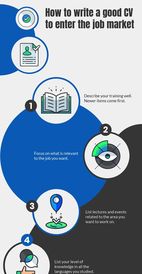 How To Write A Resume Process Infographic Template