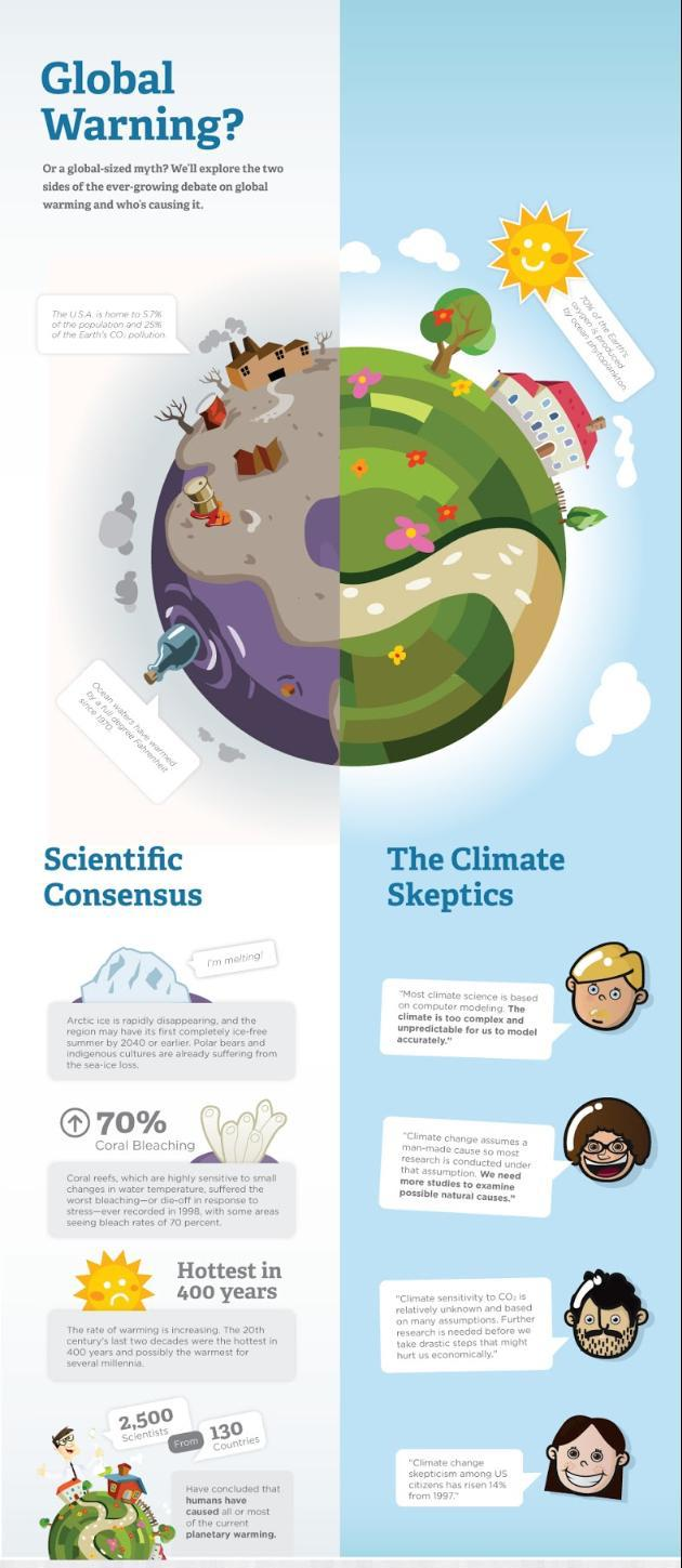 Illustrated Global Warming Comparison Infographic