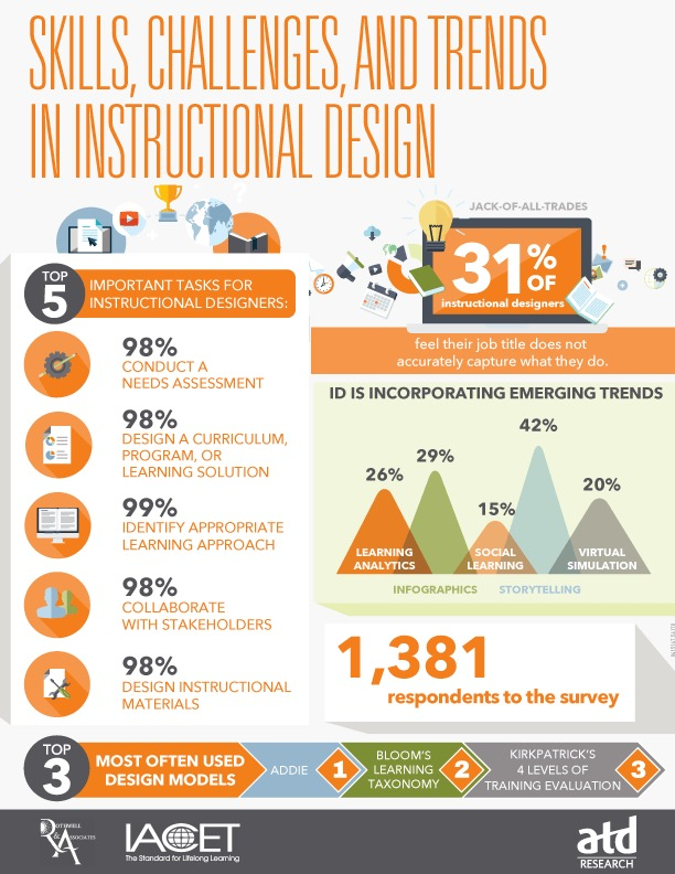 Instructional Design Statistical Infographic