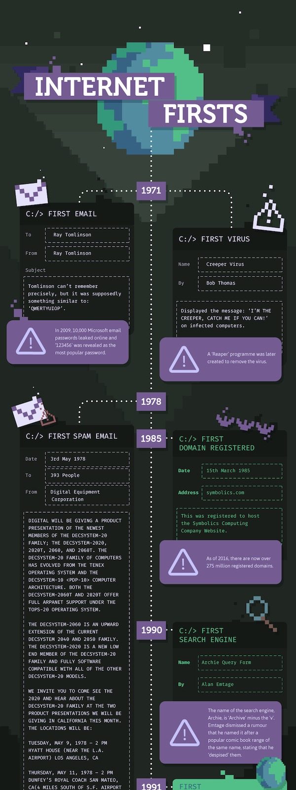 Internet Firsts Timeline Infographic