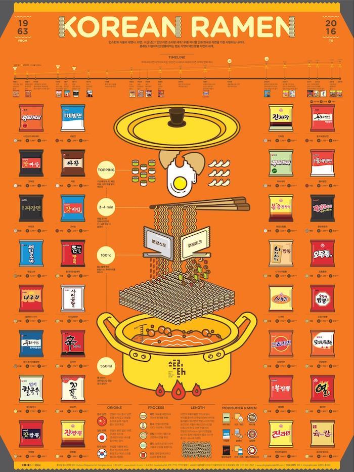 Korean Ramen Creative Infographic