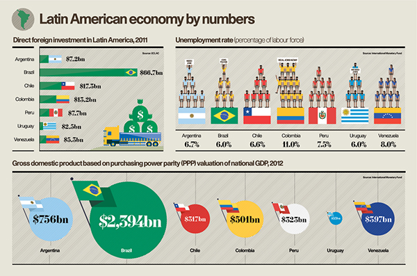 Latin American Economy Statistical Infographic