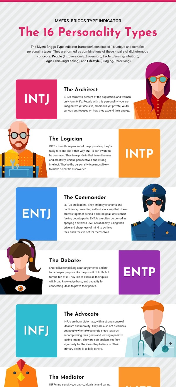 Myers Briggs Personality Types List Infographic Template
