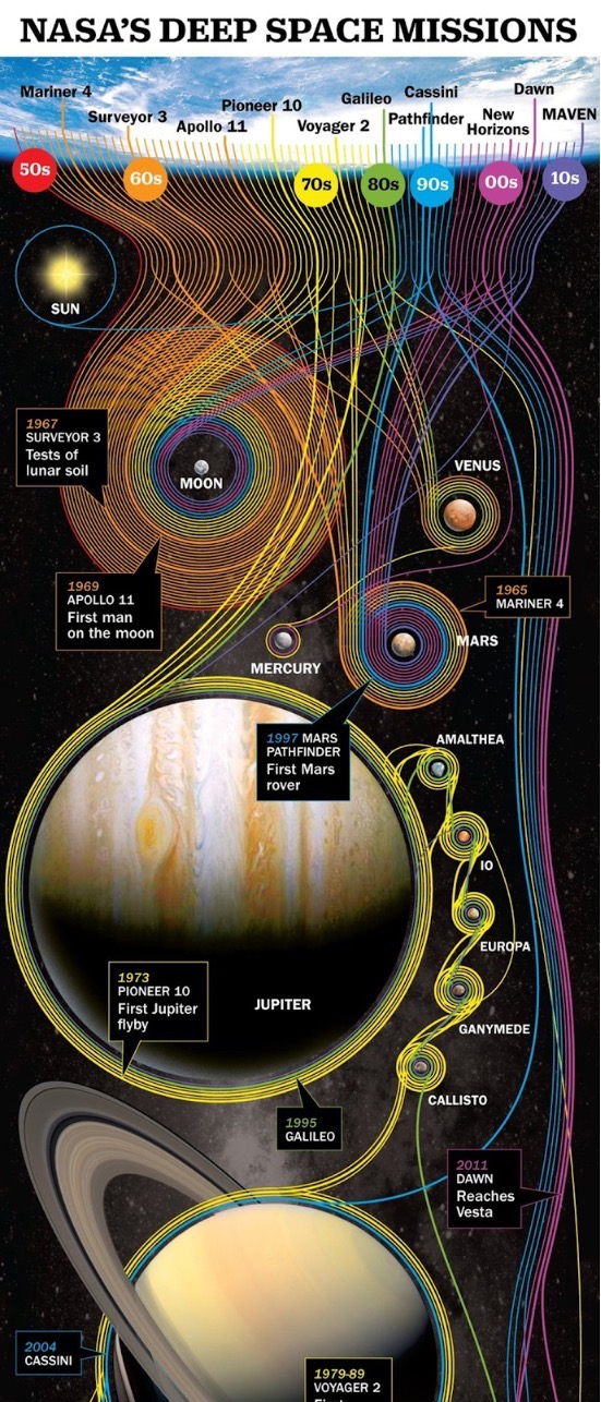 Nasa's Deep Space Missions Timeline Infographic