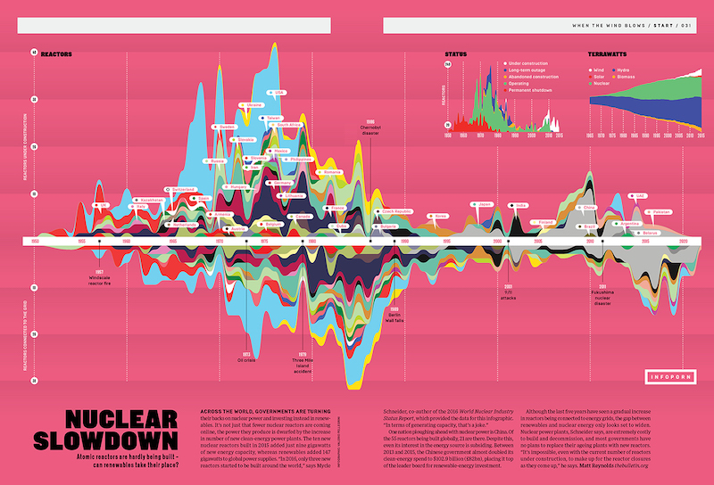 Nuclear Slowdown Creative Infographic