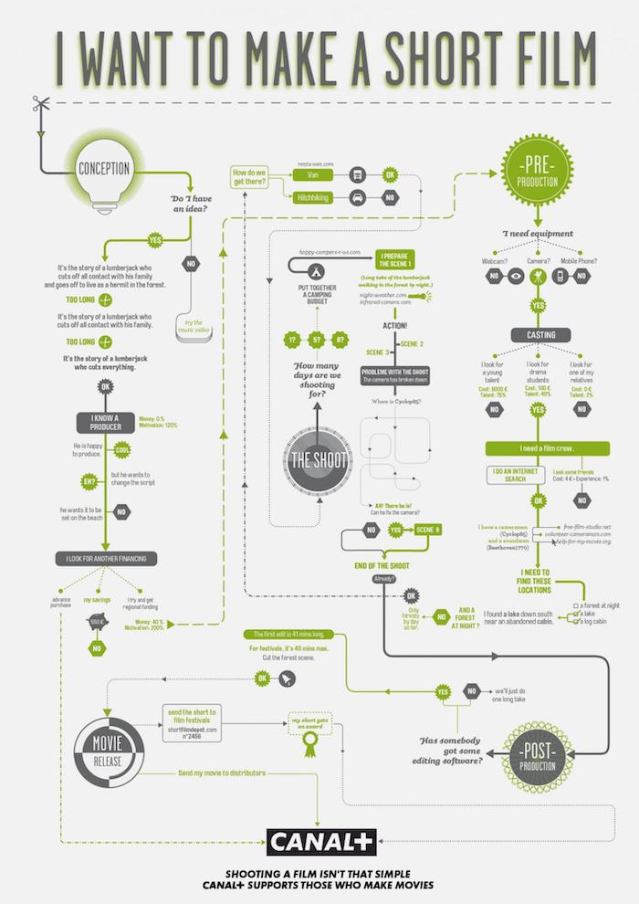 Short Film Creative Process Infographic