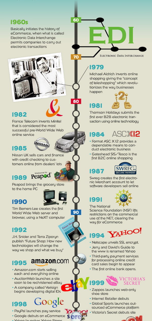 The History of eCommerce Timeline Infographic