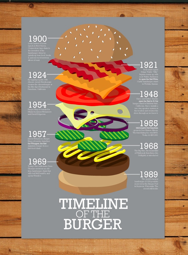 Timeline of the Burger Infographic
