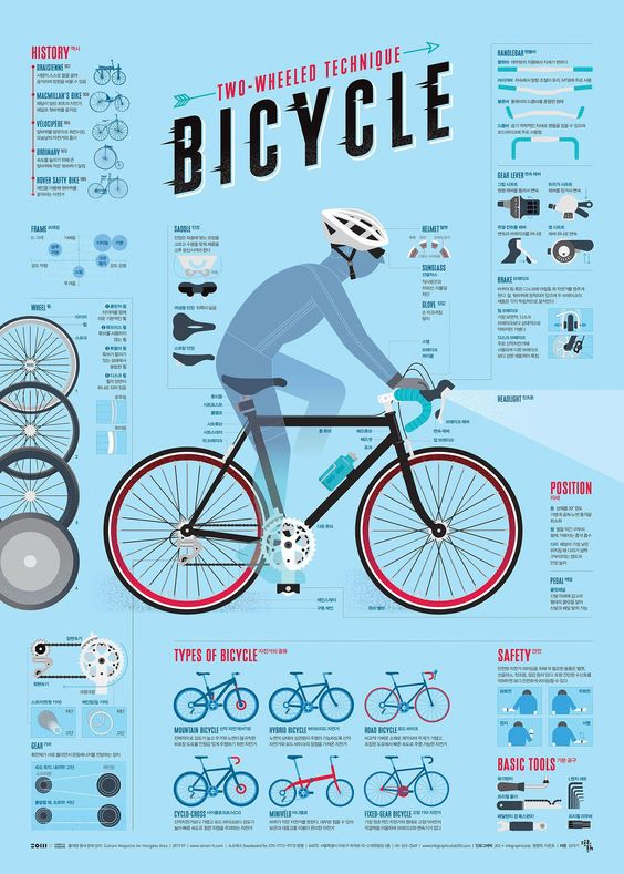 Two-Wheeled Technique Bicycle Creative Infographic
