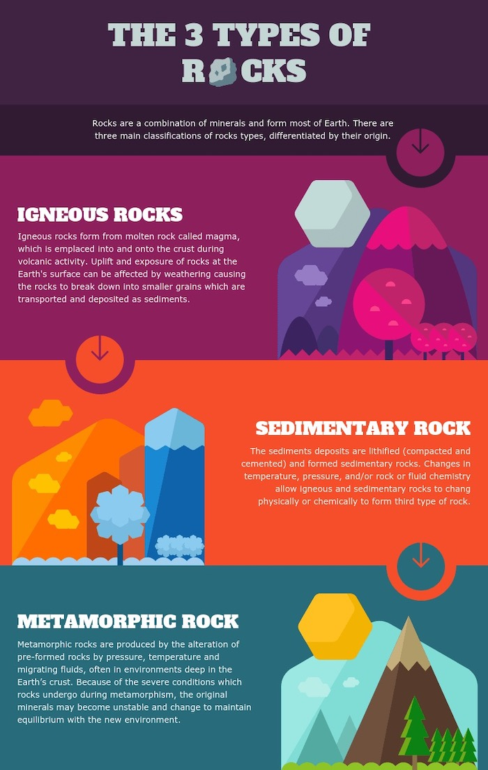 Types of Rocks Comparison Infographic Template