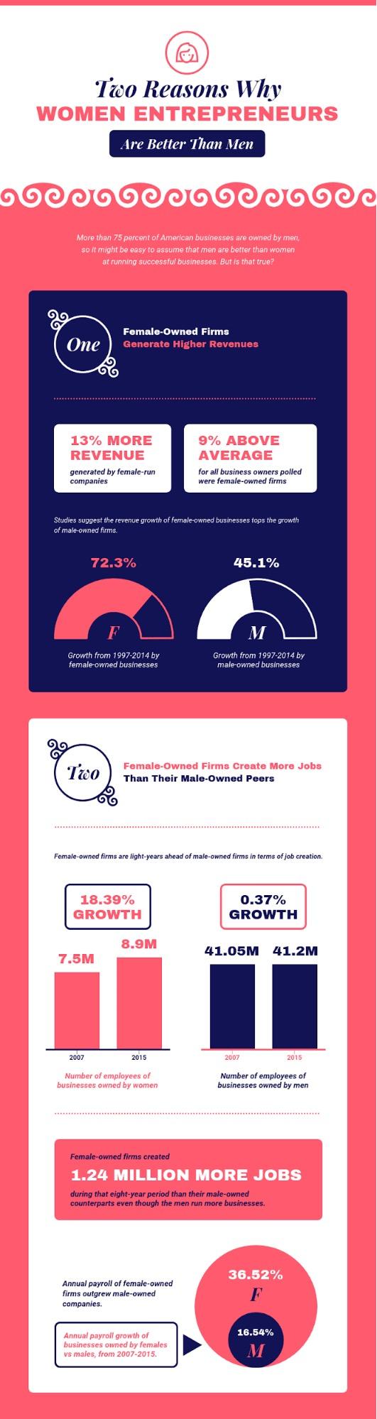 Women Entrepreneurs Creative Infographic Template
