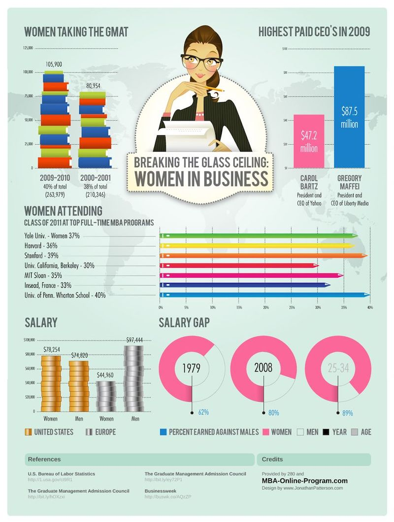 Women in Business Creative Infographic Example