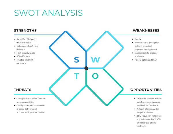 swot analysis template graphic design