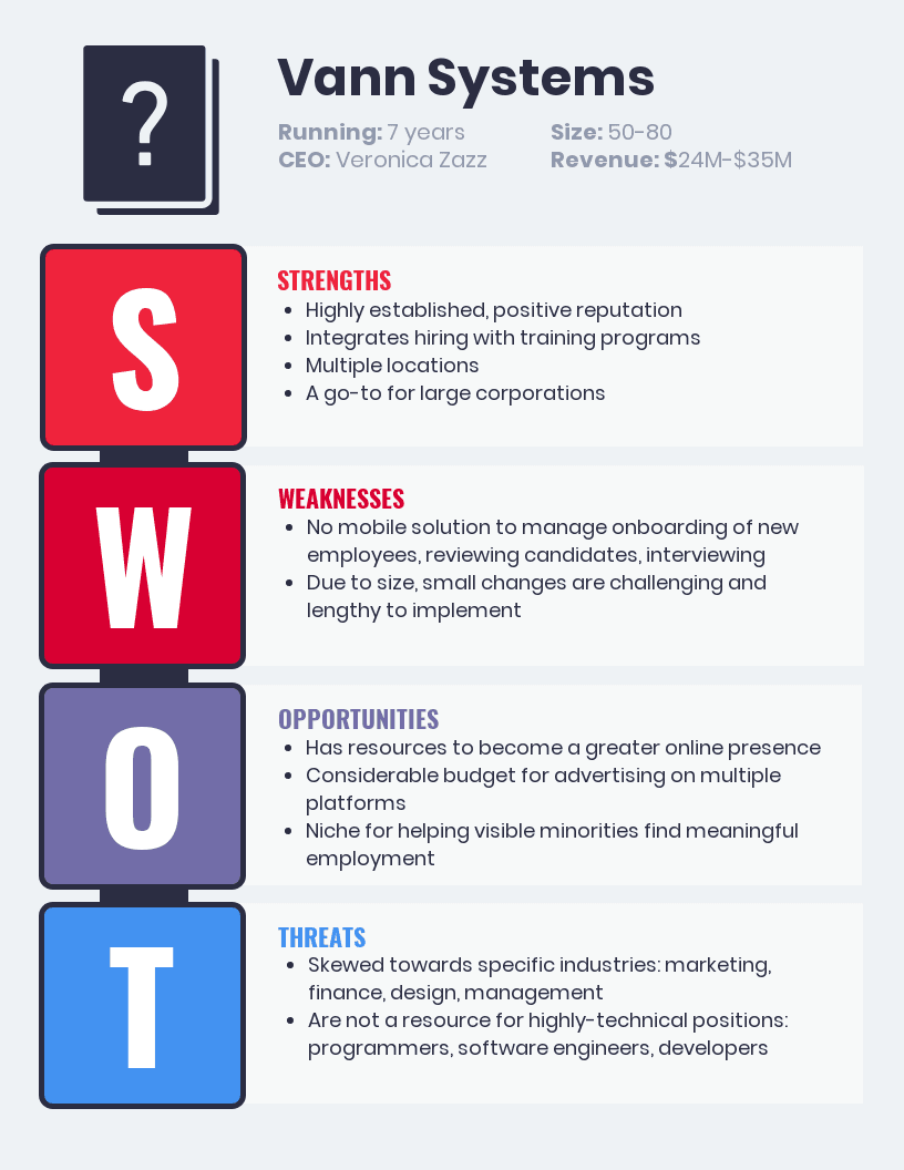 swot analysis template numbered list