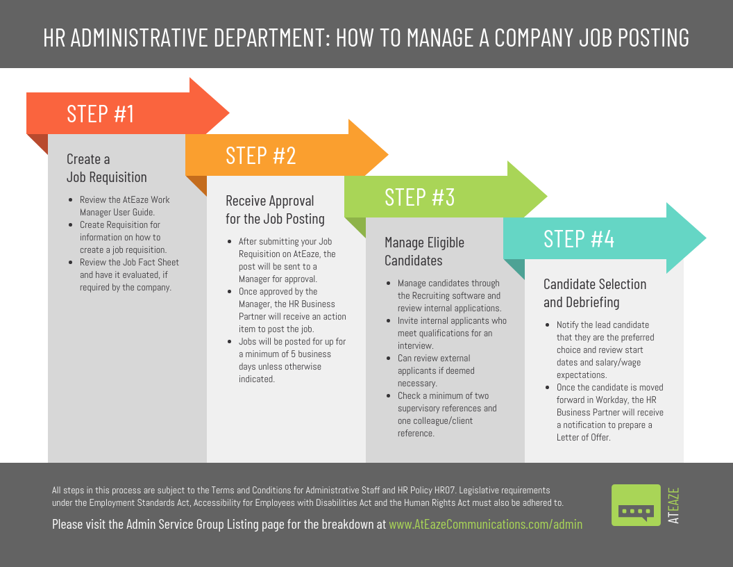4 Steps To Post A Job Admin Process Infographic