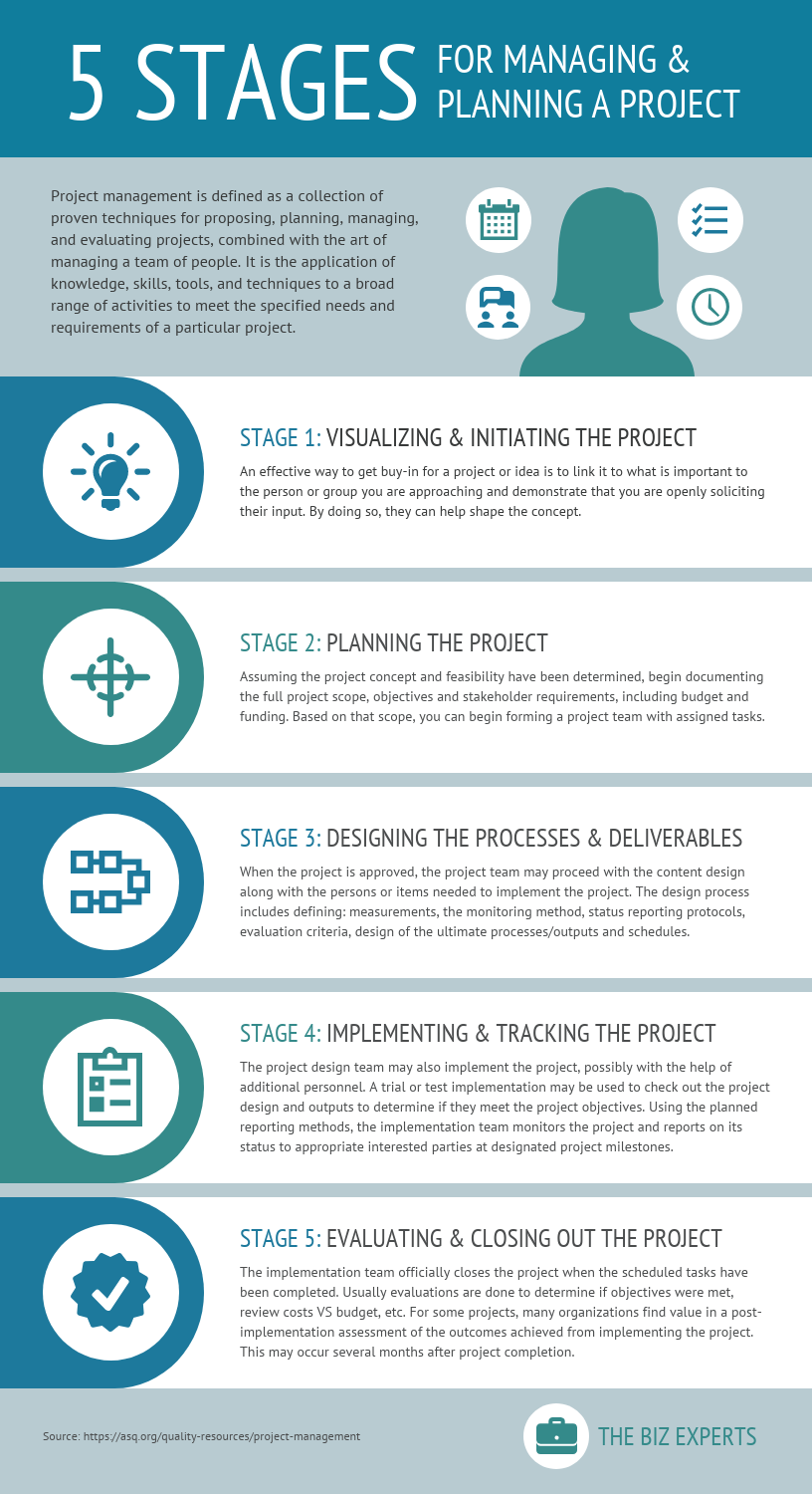 5 Stages For Managing A Project Process Infographic