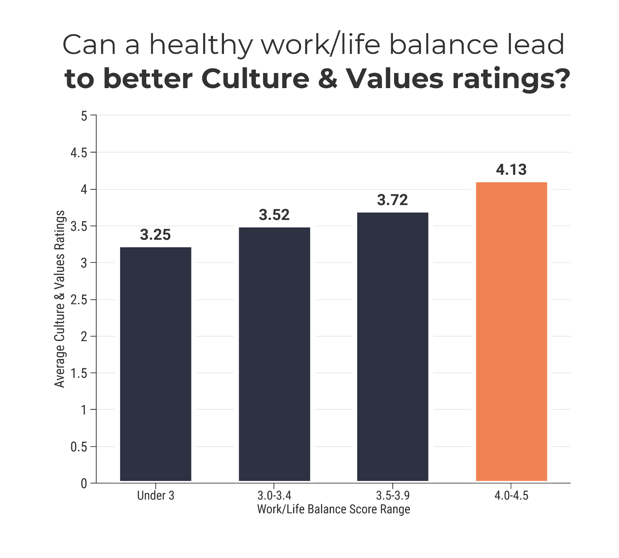 Busting 8 Company Culture Myths34