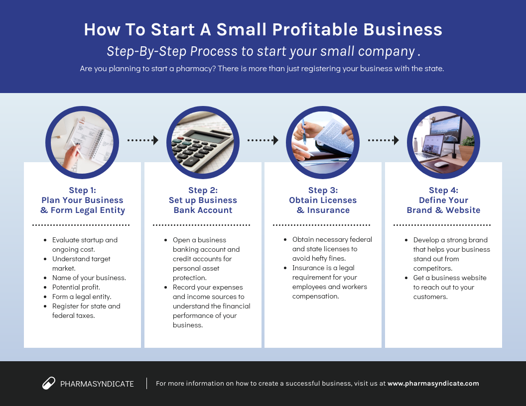 How To Start A Small Business Process Infographic