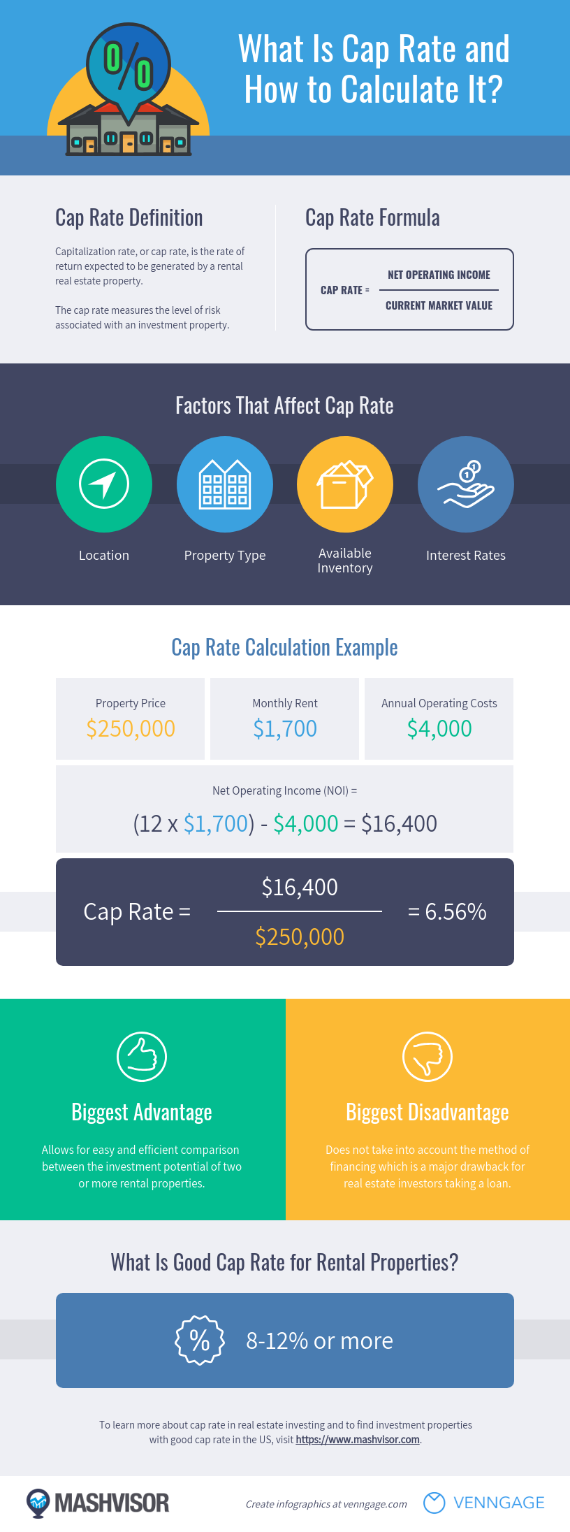 Real estate statistical infographic template