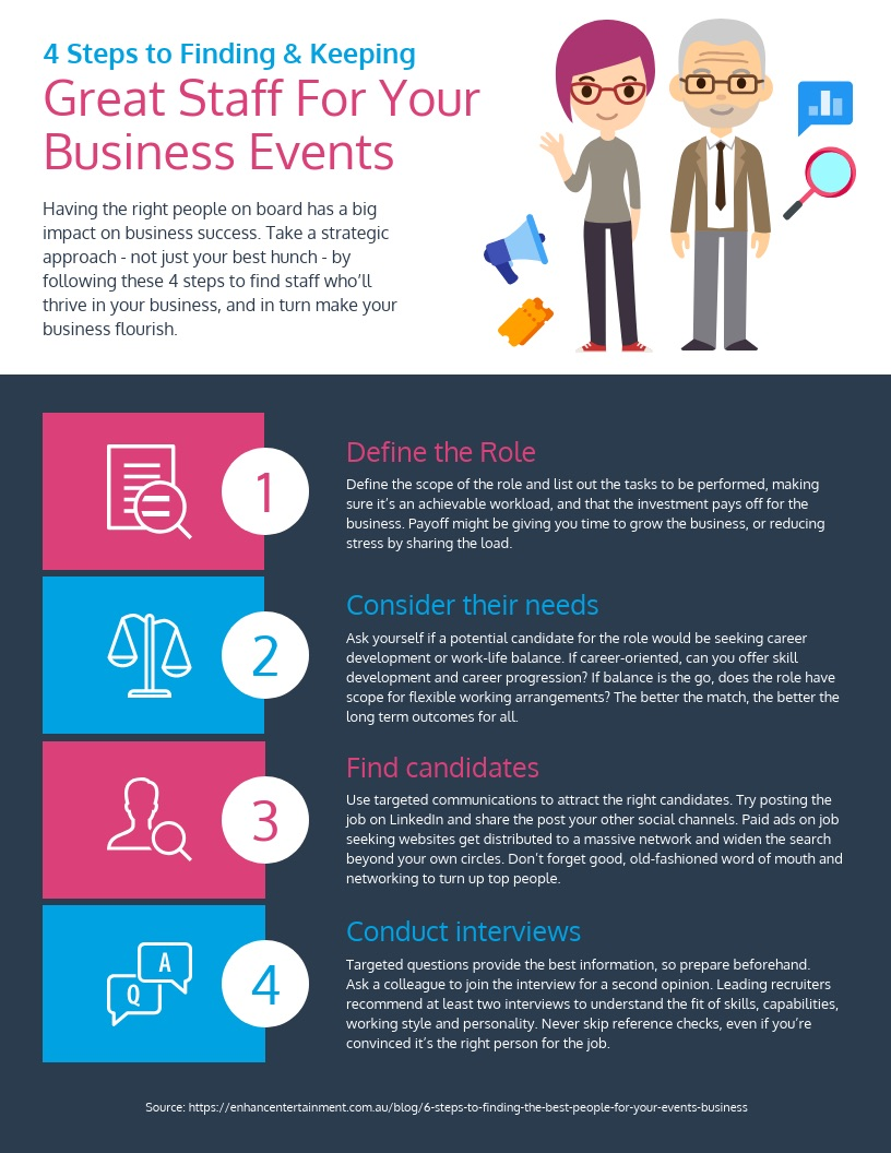 HR Process Infographic