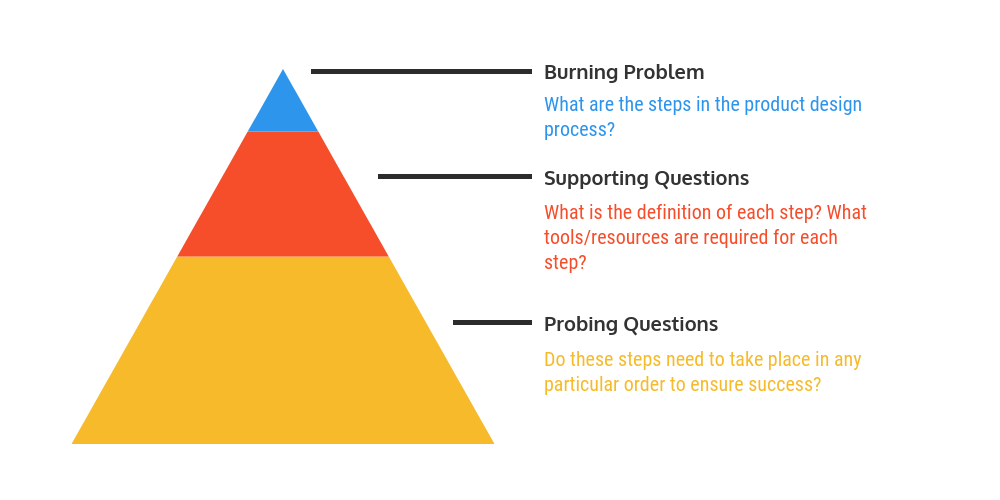 infographic question pyramid example