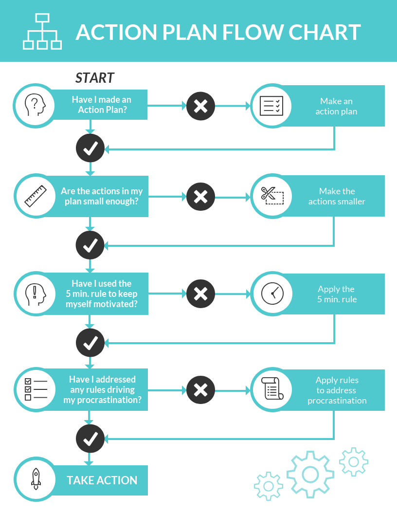 Action plan flow chart elearning infographic
