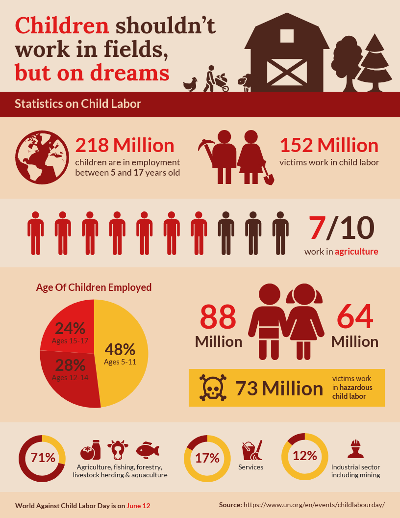 Agriculture child labor statistics infographic template elearning infographics