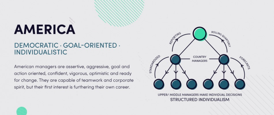 Leadership Methods Around The World Leadership Infographic 3