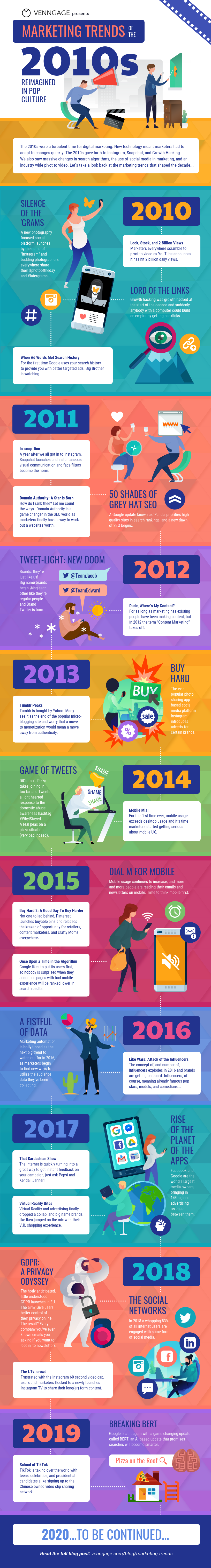 Marketing Evolution timeline infographics