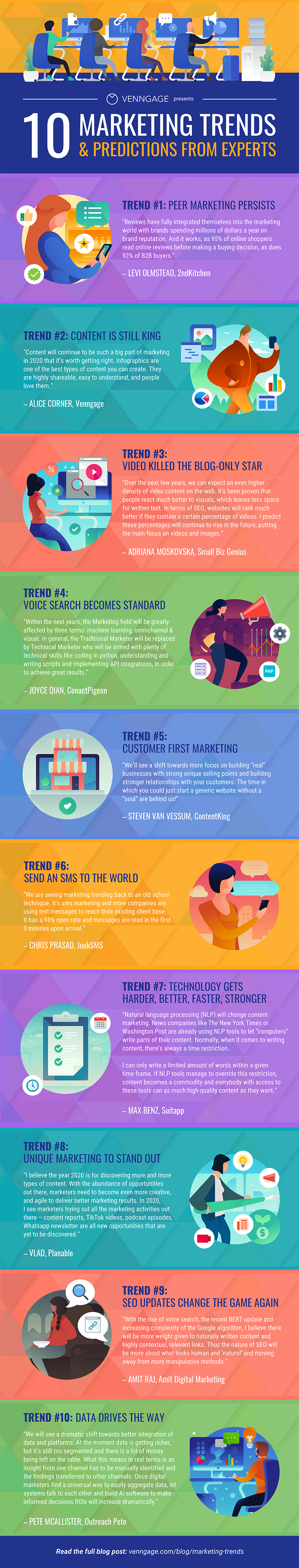 Marketing Trends Expert Predictions Infographic
