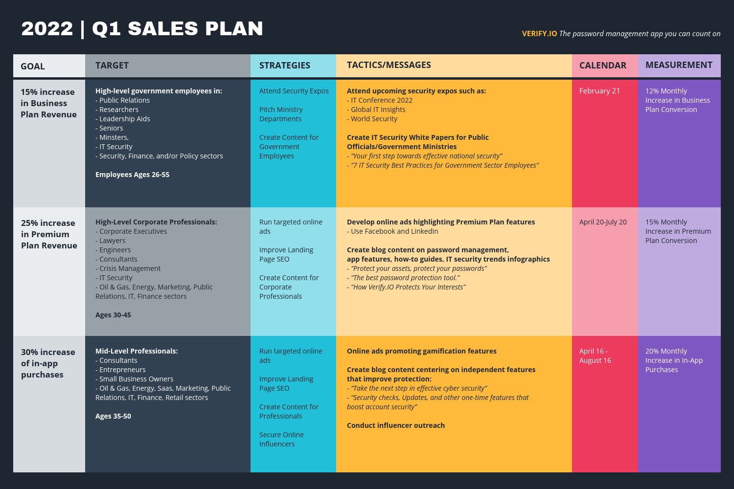 Sales Plan Proposal Table Template