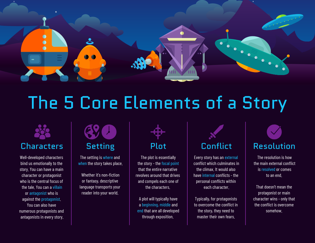 Story Structure Infographic eLearning Infographics
