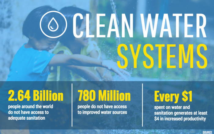 Clean Water Systems_Nonprofit Infographic Template