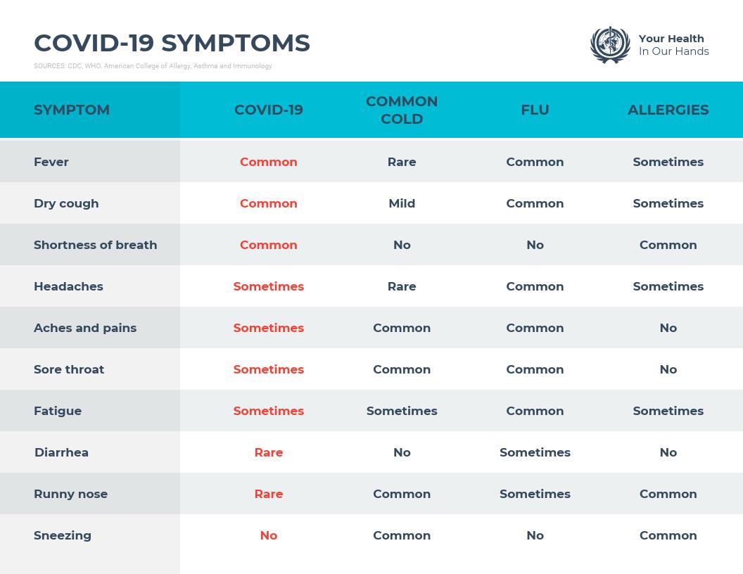 COVID-19 Symptoms Comparison Infographic Template